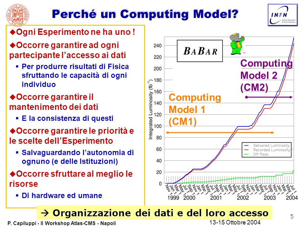 5 P. Capiluppi - II Workshop Atlas-CMS - Napoli 13-15 Ottobre 2004 Computing Model 1 (CM1) Computing Model 2 (CM2) Perché un Computing Model? u Ogni E