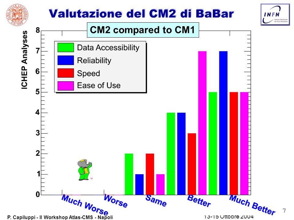 7 P. Capiluppi - II Workshop Atlas-CMS - Napoli 13-15 Ottobre 2004 Valutazione del CM2 di BaBar CM2 compared to CM1