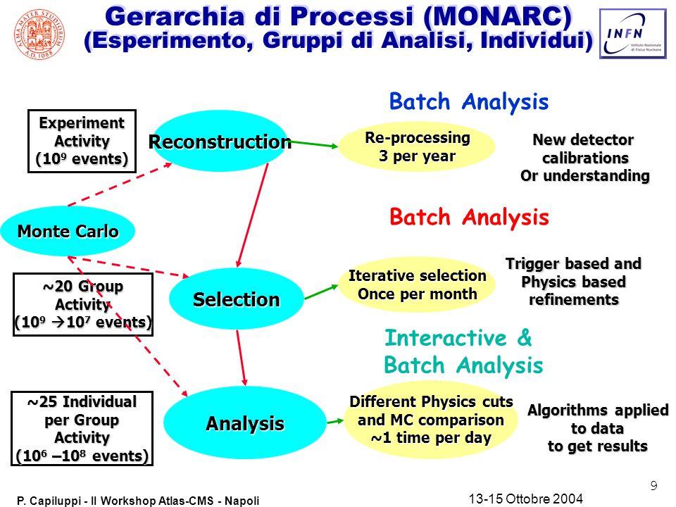 9 P. Capiluppi - II Workshop Atlas-CMS - Napoli 13-15 Ottobre 2004 Gerarchia di Processi (MONARC) (Esperimento, Gruppi di Analisi, Individui) Reconstr