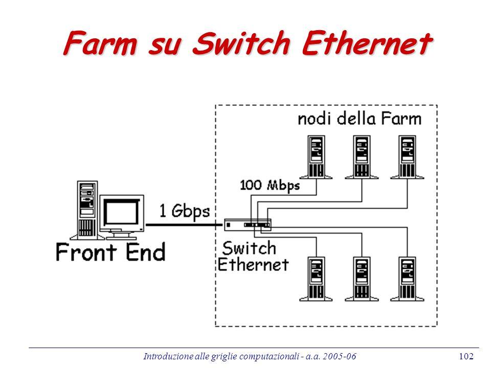Introduzione alle griglie computazionali - a.a. 2005-06102 Farm su Switch Ethernet