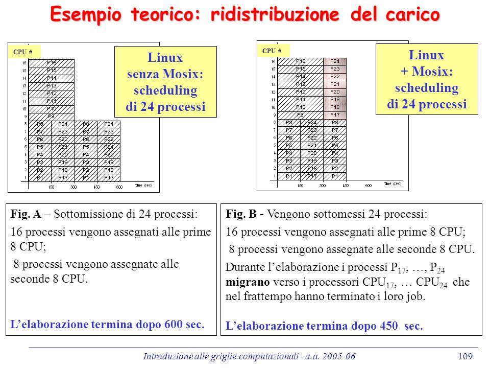 Introduzione alle griglie computazionali - a.a. 2005-06109 Linux senza Mosix: scheduling di 24 processi Esempio teorico: ridistribuzione del carico Li