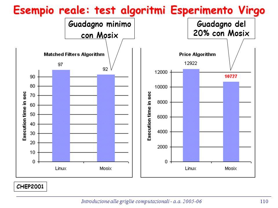 Introduzione alle griglie computazionali - a.a. 2005-06110 Esempio reale: test algoritmi Esperimento Virgo CHEP2001 Guadagno minimo con Mosix Guadagno