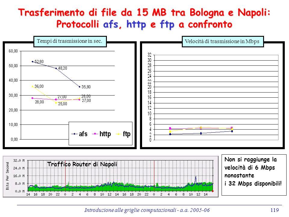 Introduzione alle griglie computazionali - a.a. 2005-06119 Trasferimento di file da 15 MB tra Bologna e Napoli: Protocolli afs, http e ftp a confronto