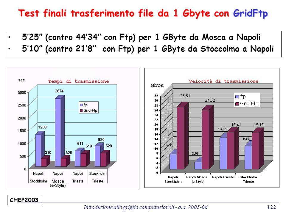 Introduzione alle griglie computazionali - a.a. 2005-06122 CHEP2003 Test finali trasferimento file da 1 Gbyte con GridFtp Tempi di trasmissione Veloci