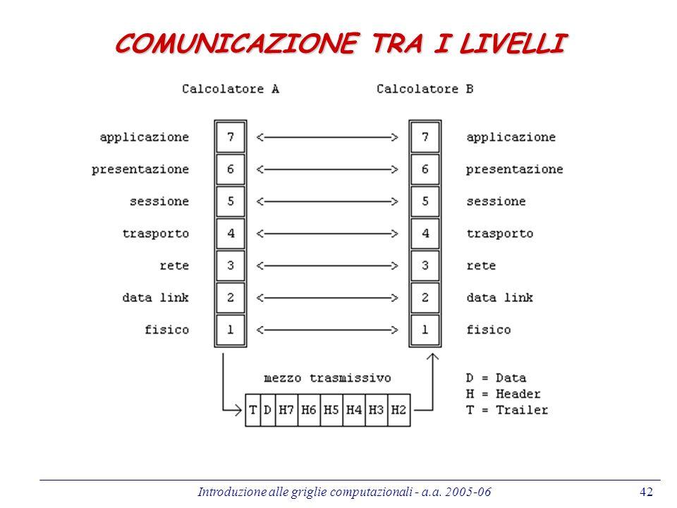 Introduzione alle griglie computazionali - a.a. 2005-0642 COMUNICAZIONE TRA I LIVELLI