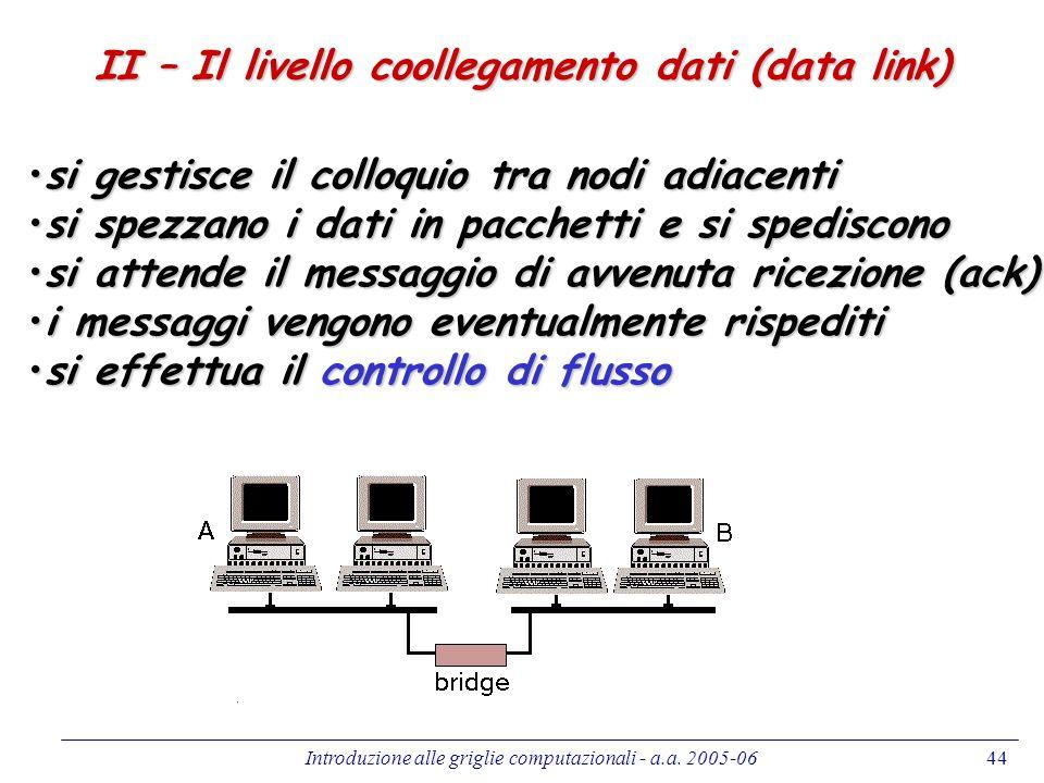Introduzione alle griglie computazionali - a.a. 2005-0644 II – Il livello coollegamento dati (data link) si gestisce il colloquio tra nodi adiacentisi