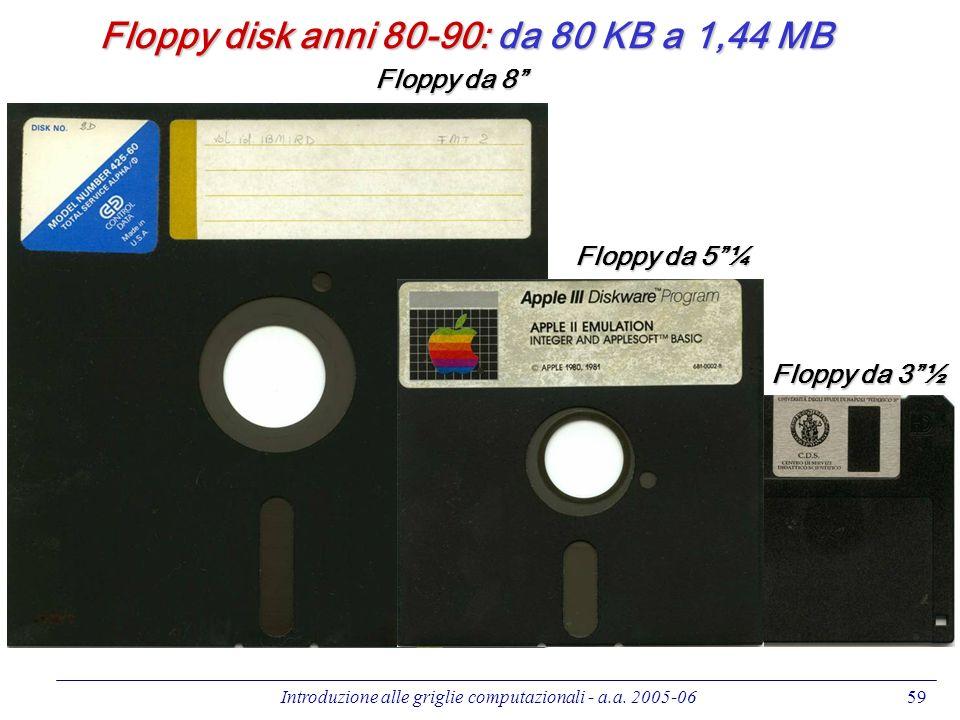 Introduzione alle griglie computazionali - a.a. 2005-0659 Floppy disk anni 80-90: da 80 KB a 1,44 MB Floppy da 8 Floppy da 3½ Floppy da 5¼
