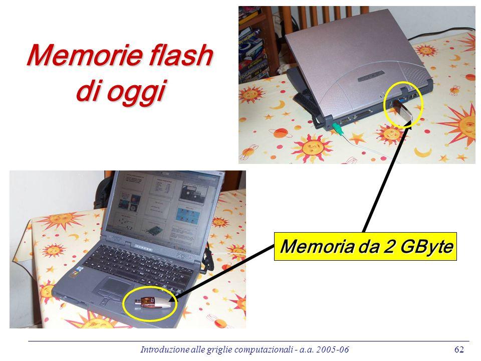 Introduzione alle griglie computazionali - a.a. 2005-0662 Memorie flash di oggi Memoria da 2 GByte
