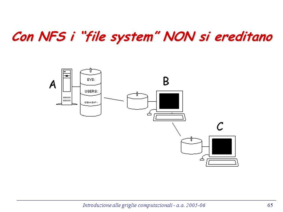 Introduzione alle griglie computazionali - a.a. 2005-0665 Con NFS i file system NON si ereditano