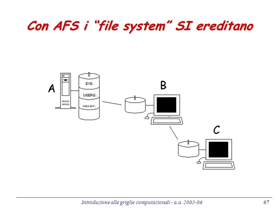 Introduzione alle griglie computazionali - a.a. 2005-0667 Con AFS i file system SI ereditano