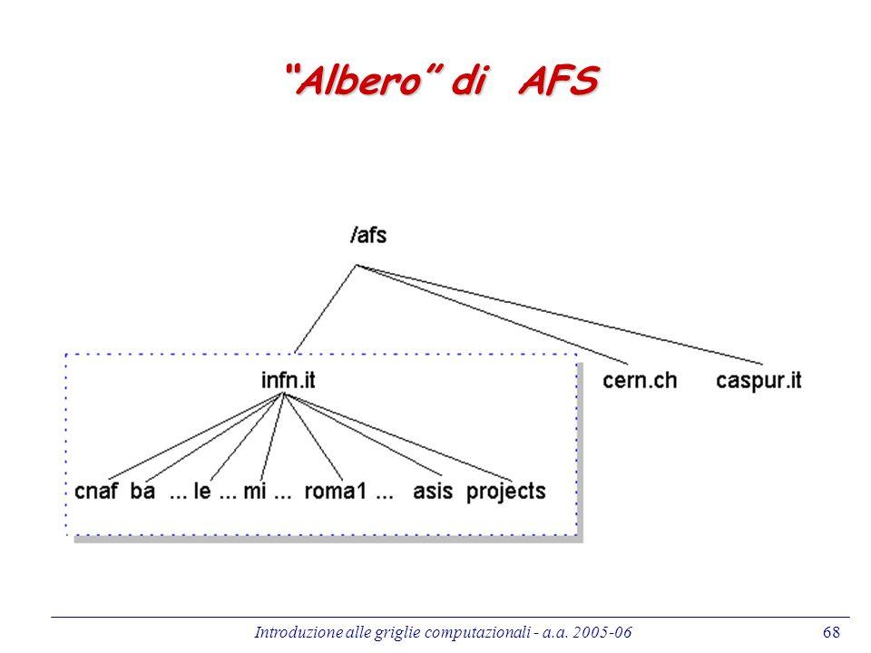 Introduzione alle griglie computazionali - a.a. 2005-0668 Albero di AFS