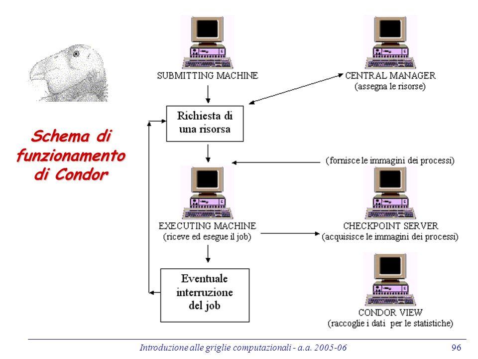 Introduzione alle griglie computazionali - a.a. 2005-0696 Schema di funzionamento di Condor