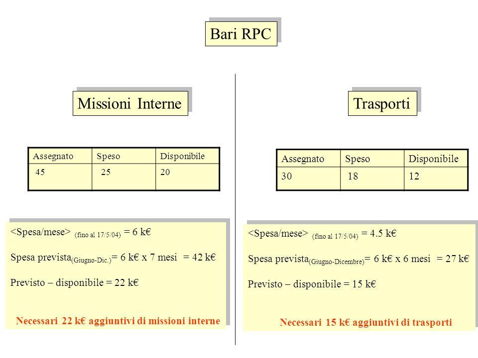 AssegnatoSpesoDisponibile 45 2520 (fino al 17/5/04) = 6 k Spesa prevista (Giugno-Dic.) = 6 k x 7 mesi = 42 k Previsto – disponibile = 22 k Necessari 22 k aggiuntivi di missioni interne (fino al 17/5/04) = 6 k Spesa prevista (Giugno-Dic.) = 6 k x 7 mesi = 42 k Previsto – disponibile = 22 k Necessari 22 k aggiuntivi di missioni interne Missioni Interne Bari RPC AssegnatoSpesoDisponibile 30 1812 (fino al 17/5/04) = 4.5 k Spesa prevista (Giugno-Dicembre) = 6 k x 6 mesi = 27 k Previsto – disponibile = 15 k Necessari 15 k aggiuntivi di trasporti (fino al 17/5/04) = 4.5 k Spesa prevista (Giugno-Dicembre) = 6 k x 6 mesi = 27 k Previsto – disponibile = 15 k Necessari 15 k aggiuntivi di trasporti Trasporti