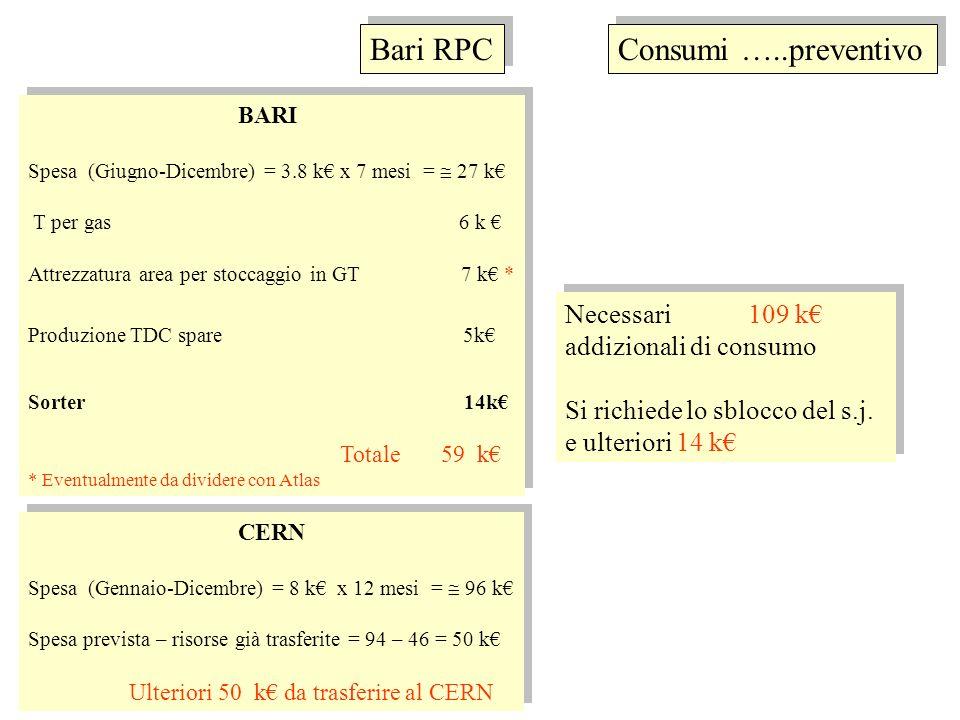 BARI Spesa (Giugno-Dicembre) = 3.8 k x 7 mesi = 27 k T per gas 6 k Attrezzatura area per stoccaggio in GT 7 k * Produzione TDC spare 5k Sorter 14k Totale 59 k * Eventualmente da dividere con Atlas BARI Spesa (Giugno-Dicembre) = 3.8 k x 7 mesi = 27 k T per gas 6 k Attrezzatura area per stoccaggio in GT 7 k * Produzione TDC spare 5k Sorter 14k Totale 59 k * Eventualmente da dividere con Atlas Consumi …..preventivo CERN Spesa (Gennaio-Dicembre) = 8 k x 12 mesi = 96 k Spesa prevista – risorse già trasferite = 94 – 46 = 50 k Ulteriori 50 k da trasferire al CERN CERN Spesa (Gennaio-Dicembre) = 8 k x 12 mesi = 96 k Spesa prevista – risorse già trasferite = 94 – 46 = 50 k Ulteriori 50 k da trasferire al CERN Necessari 109 k addizionali di consumo Si richiede lo sblocco del s.j.