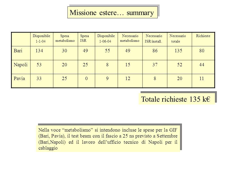 Missione interne… summary Disponibile 1-1-04 SpesoDisponibile 1-06-04 Necessario Richieste Bari 45 25 20 42 22 Napoli 13 6 7 7 0 Pavia 12 9 3 15 12 Totale richieste 34 k