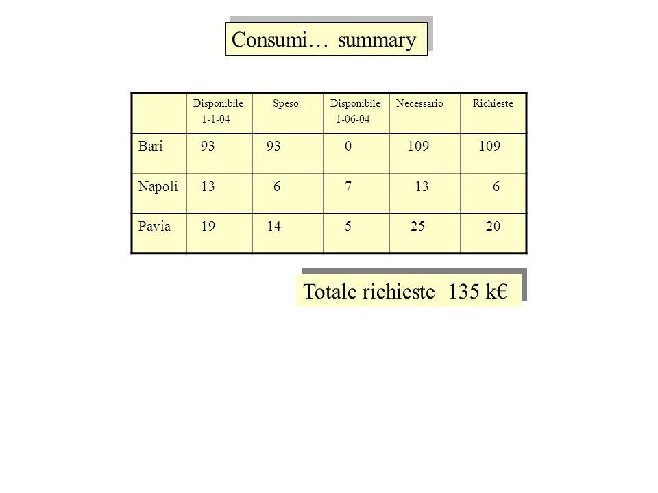 Consumi… summary Disponibile 1-1-04 SpesoDisponibile 1-06-04 Necessario Richieste Bari 93 0 109 Napoli 13 6 7 6 Pavia 19 14 5 25 20 Totale richieste 135 k