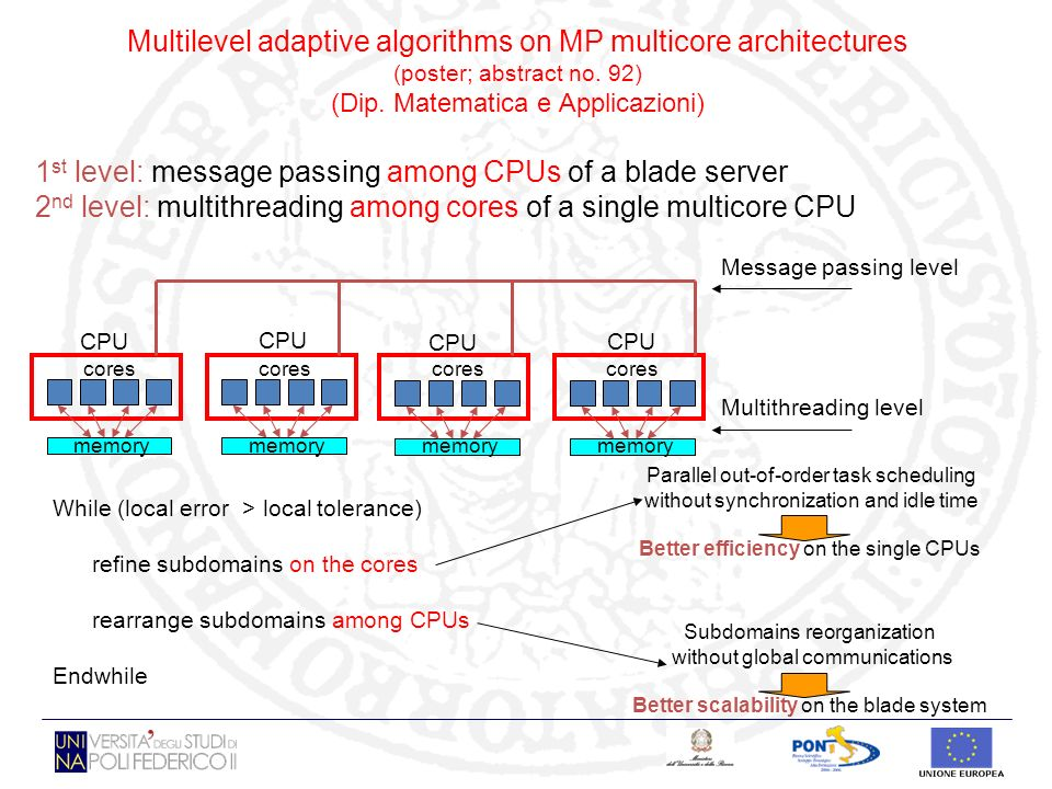 Multilevel adaptive algorithms on MP multicore architectures (poster; abstract no. 92) (Dip. Matematica e Applicazioni) 1 st level: message passing am