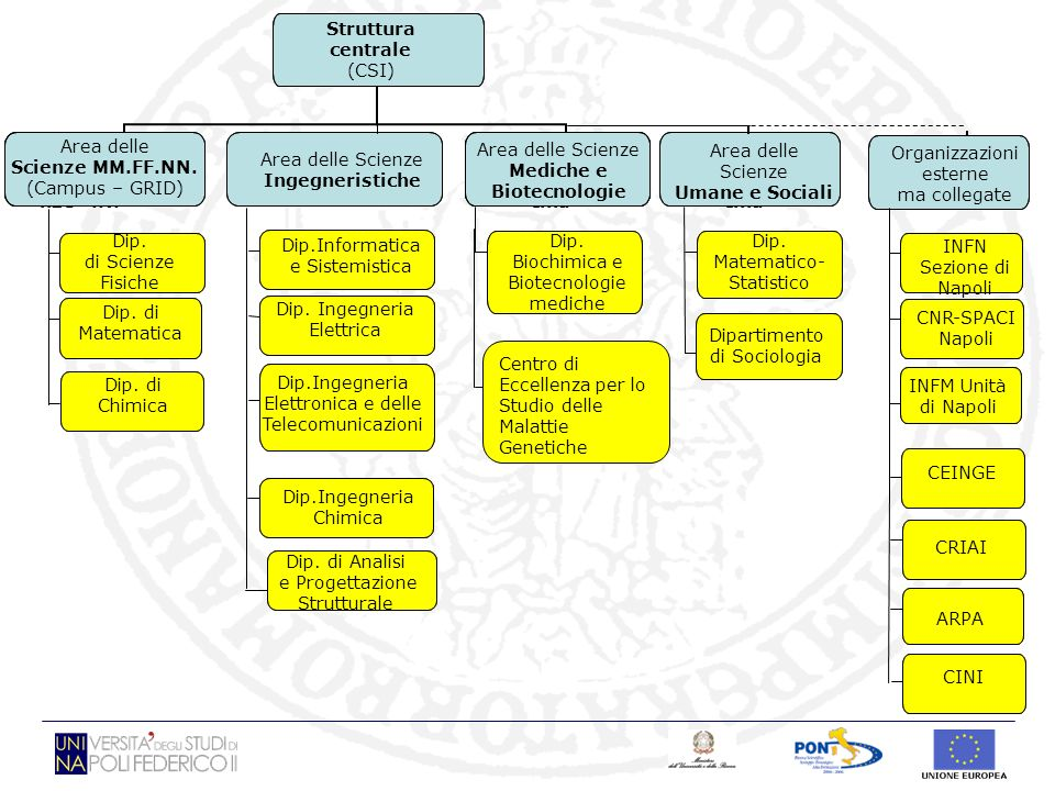 Macro area Scie nze M.F.N. Macro area Medi cina Struttura centrale (CSI) Area delle Scienze MM.FF.NN. (Campus – GRID) Area delle Scienze Ingegneristic