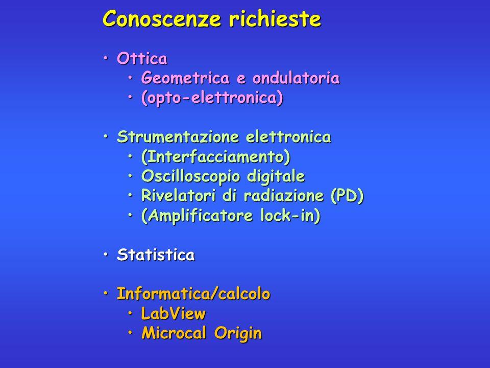 Conoscenze richieste OtticaOttica Geometrica e ondulatoriaGeometrica e ondulatoria (opto-elettronica)(opto-elettronica) Strumentazione elettronicaStrumentazione elettronica (Interfacciamento)(Interfacciamento) Oscilloscopio digitaleOscilloscopio digitale Rivelatori di radiazione (PD)Rivelatori di radiazione (PD) (Amplificatore lock-in)(Amplificatore lock-in) StatisticaStatistica Informatica/calcoloInformatica/calcolo LabViewLabView Microcal OriginMicrocal Origin