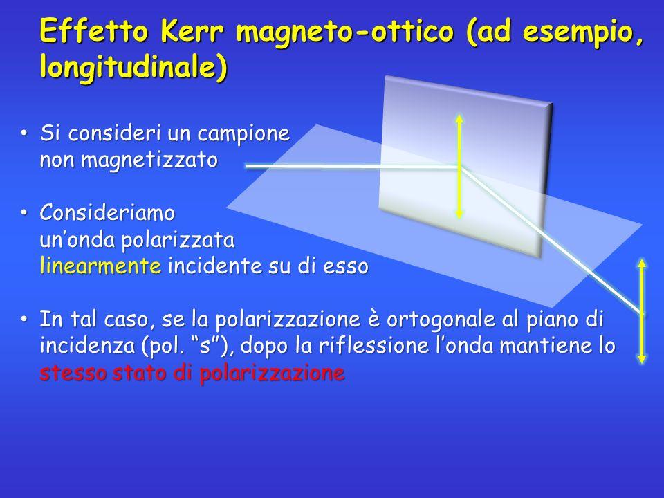 Effetto Kerr magneto-ottico (ad esempio, longitudinale) Su un campione viene Su un campione viene indotta una magnetizzazione M M è // alla superficie M è // alla superficie del campione ed al piano di incidenza Unonda polarizzata linearmente, dopo la riflessione Unonda polarizzata linearmente, dopo la riflessione si trasforma in unonda polarizzata ellitticamente e con lasse maggiore ruotato rispetto alla polarizzazione iniziale M