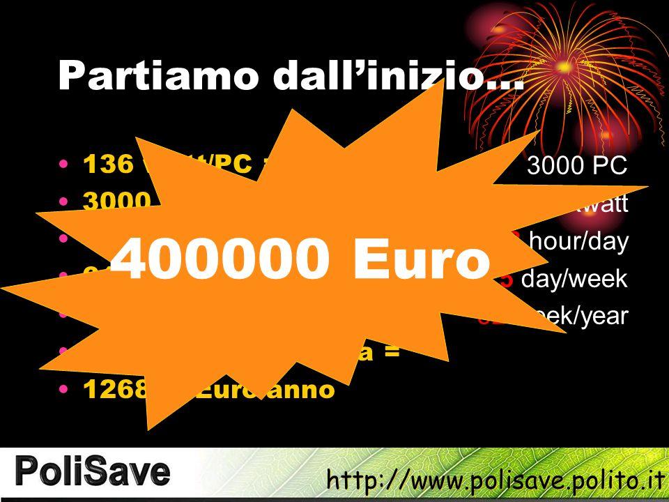 http://www.polisave.polito.it Partiamo dallinizio… 136 watt/PC = 3000 PC 408 Kwatt/ora = 61 Euro/ora = 448 Euro/giorno = 2240 Euro/settimana = 126880 Euro/anno 3000 PC 0.15 E/Kwatt 8 hour/day 5 day/week 52 week/year 400000 Euro