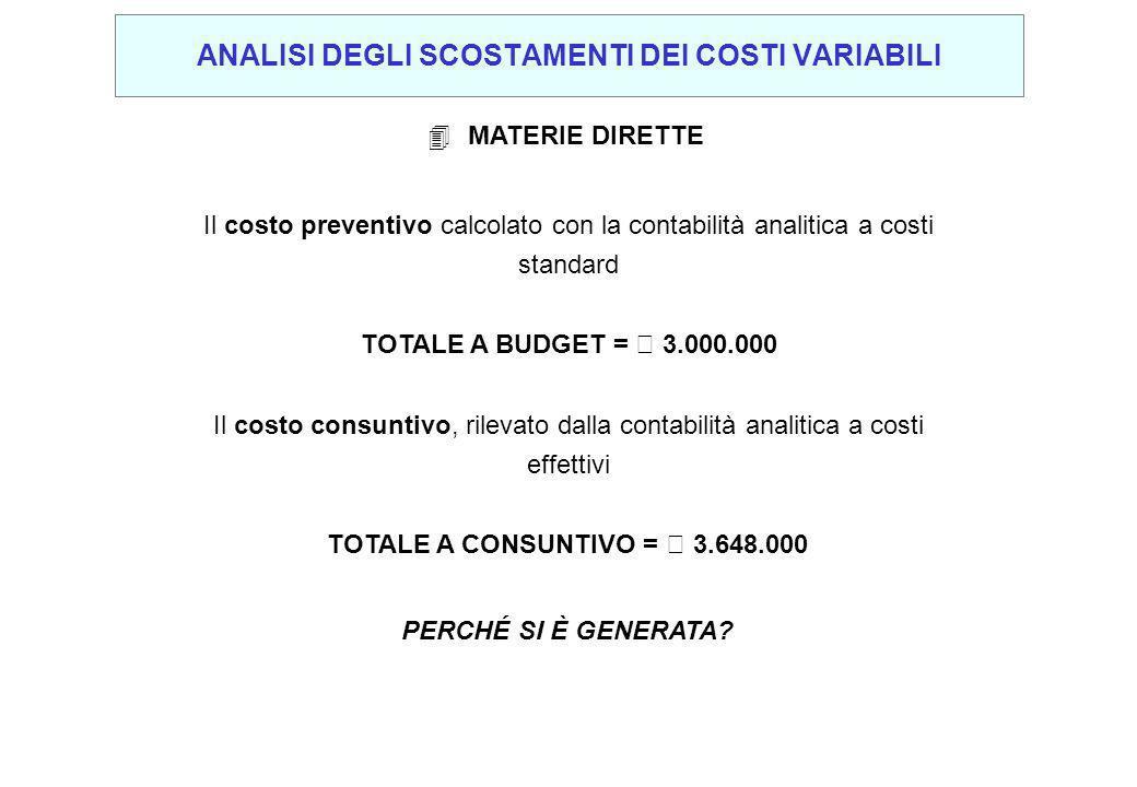 Il costo preventivo calcolato con la contabilità analitica a costi standard Il costo consuntivo, rilevato dalla contabilità analitica a costi effettivi TOTALE A BUDGET = € 3.000.000 TOTALE A CONSUNTIVO = € 3.648.000 PERCHÉ SI È GENERATA.