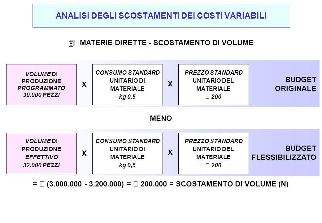 4 MATERIE DIRETTE - SCOSTAMENTO DI VOLUME BUDGET ORIGINALE VOLUME DI PRODUZIONE PROGRAMMATO 30.000 PEZZI X X CONSUMO STANDARD UNITARIO DI MATERIALE kg 0,5 PREZZO STANDARD UNITARIO DEL MATERIALE € 200 BUDGET FLESSIBILIZZATO VOLUME DI PRODUZIONE EFFETTIVO 32.000 PEZZI X X CONSUMO STANDARD UNITARIO DI MATERIALE kg 0,5 PREZZO STANDARD UNITARIO DEL MATERIALE € 200 MENO = € (3.000.000 - 3.200.000) = € 200.000 = SCOSTAMENTO DI VOLUME (N) ANALISI DEGLI SCOSTAMENTI DEI COSTI VARIABILI