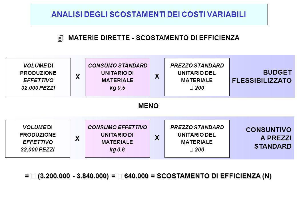 4 MATERIE DIRETTE - SCOSTAMENTO DI EFFICIENZA MENO BUDGET FLESSIBILIZZATO VOLUME DI PRODUZIONE EFFETTIVO 32.000 PEZZI X X CONSUMO STANDARD UNITARIO DI MATERIALE kg 0,5 PREZZO STANDARD UNITARIO DEL MATERIALE € 200 CONSUNTIVO A PREZZI STANDARD VOLUME DI PRODUZIONE EFFETTIVO 32.000 PEZZI X X CONSUMO EFFETTIVO UNITARIO DI MATERIALE kg 0,6 PREZZO STANDARD UNITARIO DEL MATERIALE € 200 = € (3.200.000 - 3.840.000) = € 640.000 = SCOSTAMENTO DI EFFICIENZA (N) ANALISI DEGLI SCOSTAMENTI DEI COSTI VARIABILI