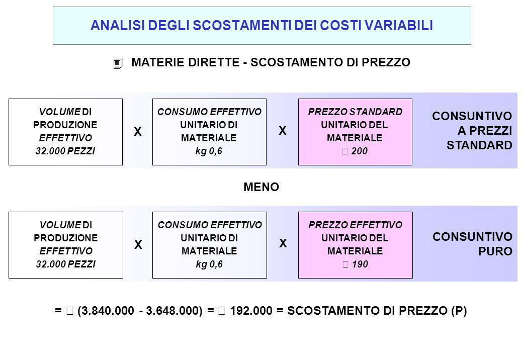 4 MATERIE DIRETTE - SCOSTAMENTO DI PREZZO MENO CONSUNTIVO PURO VOLUME DI PRODUZIONE EFFETTIVO 32.000 PEZZI X X CONSUMO EFFETTIVO UNITARIO DI MATERIALE