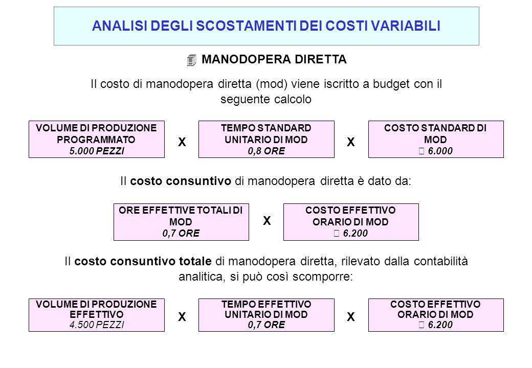 Il costo di manodopera diretta (mod) viene iscritto a budget con il seguente calcolo 4MANODOPERA DIRETTA VOLUME DI PRODUZIONE PROGRAMMATO 5.000 PEZZI