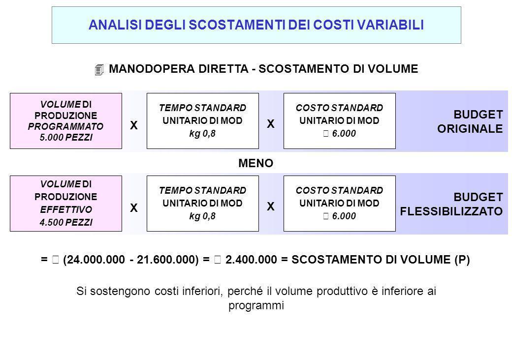 4MANODOPERA DIRETTA - SCOSTAMENTO DI VOLUME Si sostengono costi inferiori, perché il volume produttivo è inferiore ai programmi BUDGET ORIGINALE VOLUME DI PRODUZIONE PROGRAMMATO 5.000 PEZZI X X TEMPO STANDARD UNITARIO DI MOD kg 0,8 COSTO STANDARD UNITARIO DI MOD € 6.000 BUDGET FLESSIBILIZZATO VOLUME DI PRODUZIONE EFFETTIVO 4.500 PEZZI X X TEMPO STANDARD UNITARIO DI MOD kg 0,8 COSTO STANDARD UNITARIO DI MOD € 6.000 MENO = € (24.000.000 - 21.600.000) = € 2.400.000 = SCOSTAMENTO DI VOLUME (P) ANALISI DEGLI SCOSTAMENTI DEI COSTI VARIABILI