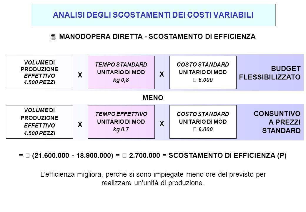 4MANODOPERA DIRETTA - SCOSTAMENTO DI EFFICIENZA Lefficienza migliora, perché si sono impiegate meno ore del previsto per realizzare ununità di produzione.