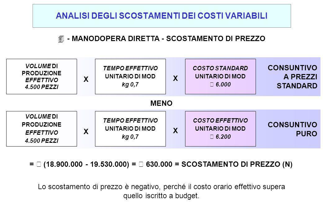 4- MANODOPERA DIRETTA - SCOSTAMENTO DI PREZZO Lo scostamento di prezzo è negativo, perché il costo orario effettivo supera quello iscritto a budget. C