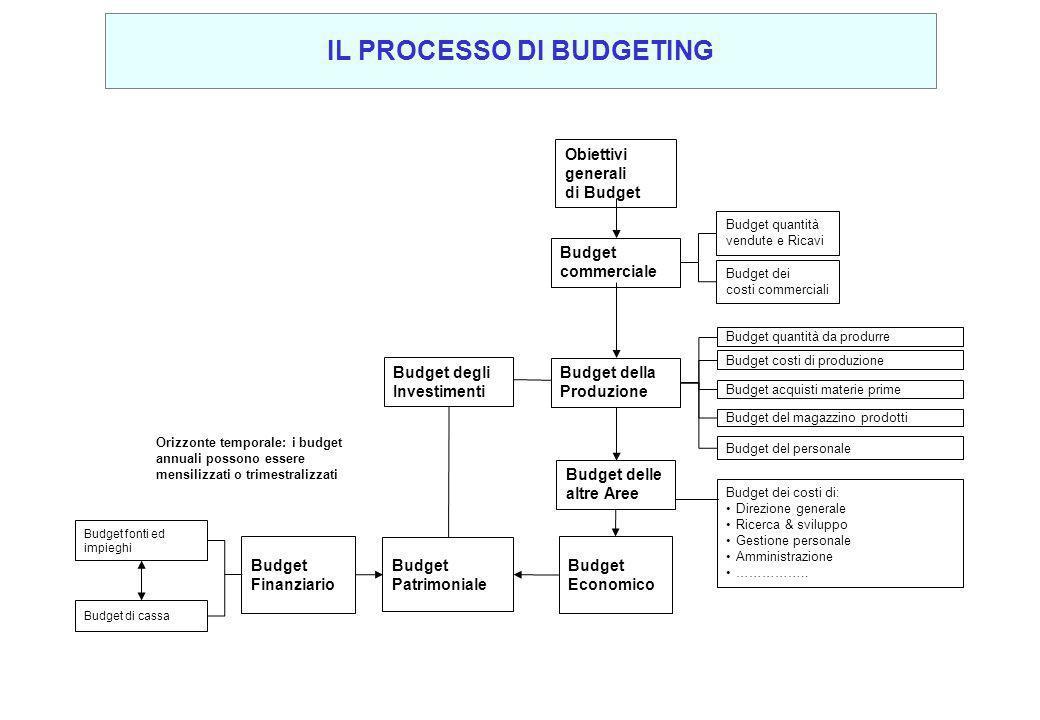 Obiettivi generali di Budget Budget commerciale Budget della Produzione Budget quantità vendute e Ricavi Budget dei costi commerciali Budget quantità
