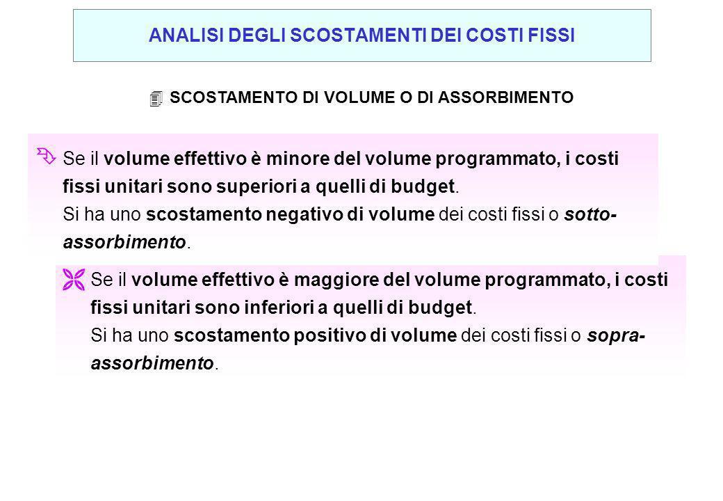 4SCOSTAMENTO DI VOLUME O DI ASSORBIMENTO Ë Se il volume effettivo è maggiore del volume programmato, i costi fissi unitari sono inferiori a quelli di