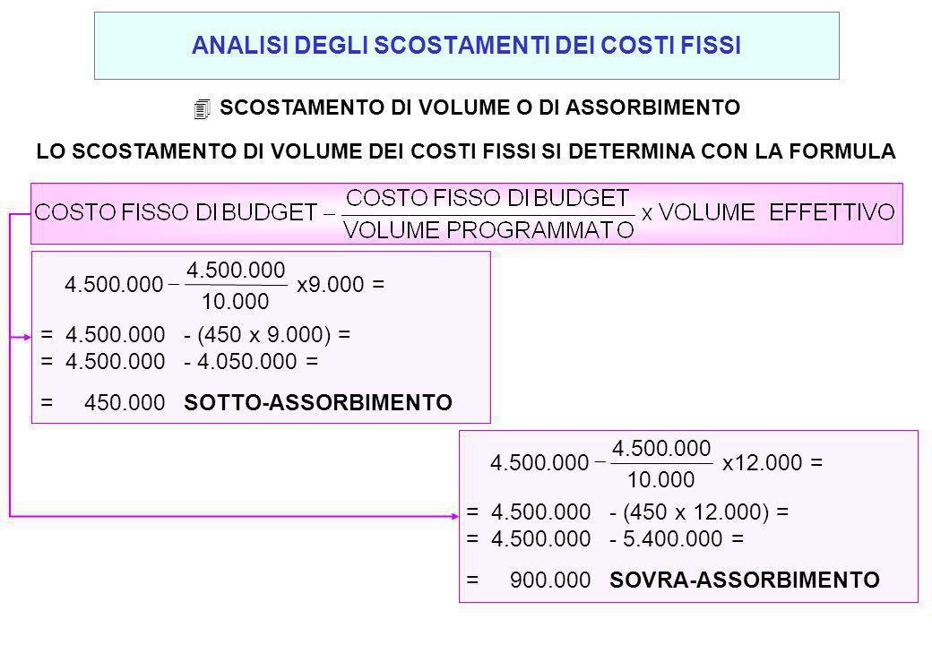 4SCOSTAMENTO DI VOLUME O DI ASSORBIMENTO LO SCOSTAMENTO DI VOLUME DEI COSTI FISSI SI DETERMINA CON LA FORMULA =4.500.000- (450 x 12.000) = =4.500.000- 5.400.000 = =900.000SOVRA-ASSORBIMENTO 12.000 = x 000.10 000.500.4 000.500.4 9.000 = x 000.10 000.500.4 000.500.4 =4.500.000- (450 x 9.000) = =4.500.000- 4.050.000 = =450.000SOTTO-ASSORBIMENTO ANALISI DEGLI SCOSTAMENTI DEI COSTI FISSI