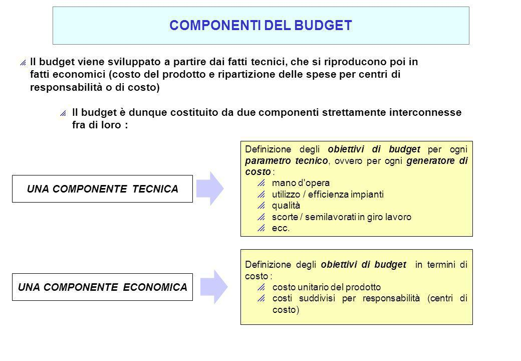 Il budget viene sviluppato a partire dai fatti tecnici, che si riproducono poi in fatti economici (costo del prodotto e ripartizione delle spese per c
