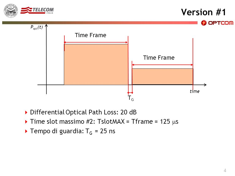 CISCO CARD Version #1 4 Differential Optical Path Loss: 20 dB Time slot massimo #2: TslotMAX = Tframe = 125 s Tempo di guardia: T G = 25 ns time P opt