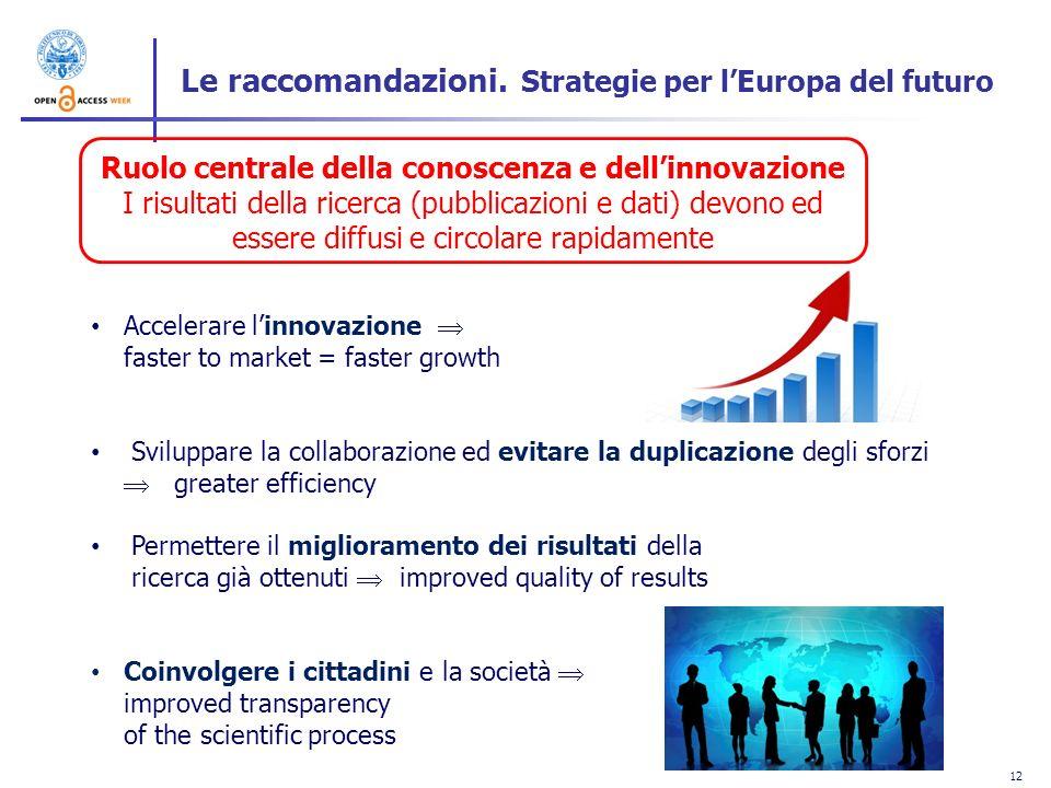 12 Accelerare linnovazione faster to market = faster growth Sviluppare la collaborazione ed evitare la duplicazione degli sforzi greater efficiency Pe