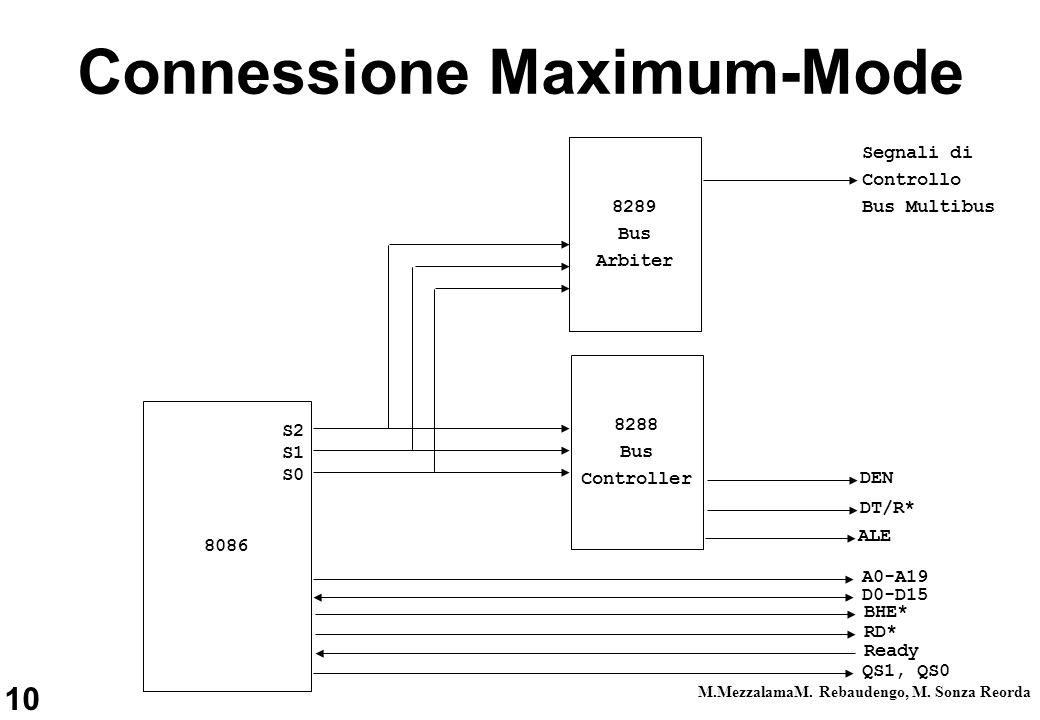 10 M.MezzalamaM. Rebaudengo, M. Sonza Reorda Connessione Maximum-Mode 8086 8289 Bus Arbiter 8288 Bus Controller QS1, QS0 Ready RD* BHE* D0-D15 A0-A19