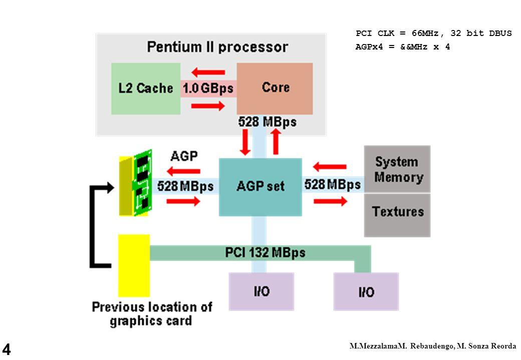 4 M.MezzalamaM. Rebaudengo, M. Sonza Reorda PCI CLK = 66MHz, 32 bit DBUS AGPx4 = &&MHz x 4