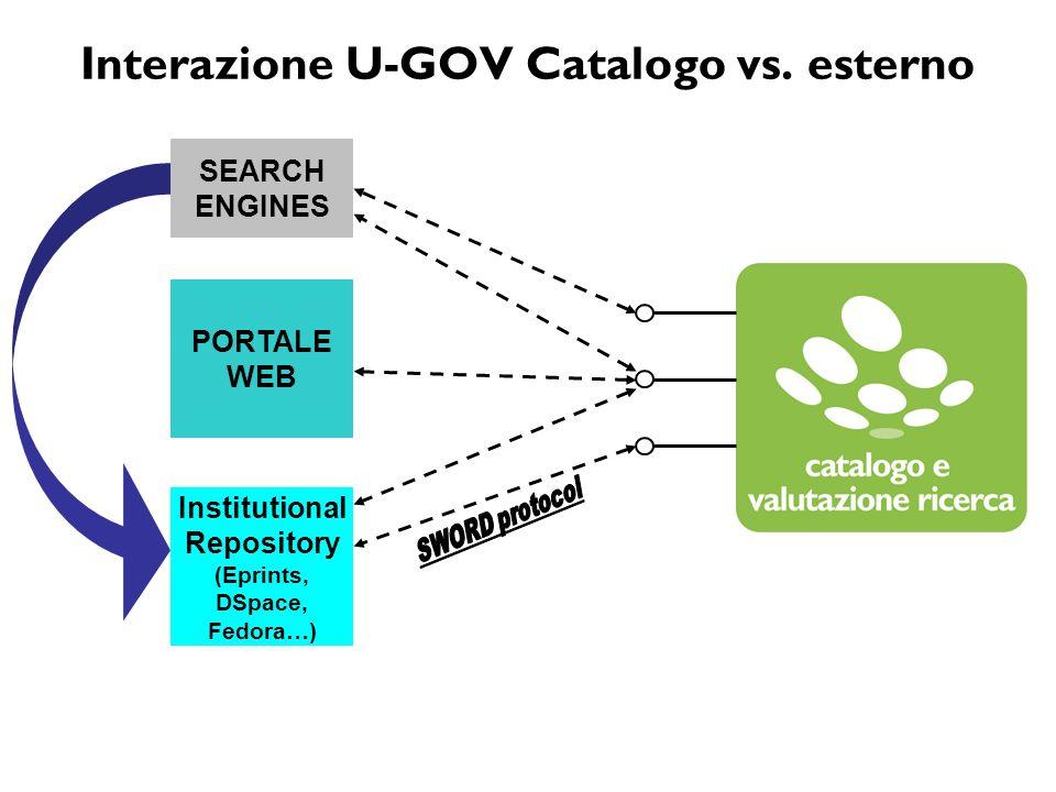 Interazione U-GOV Catalogo vs. esterno PORTALE WEB Institutional Repository (Eprints, DSpace, Fedora…) SEARCH ENGINES