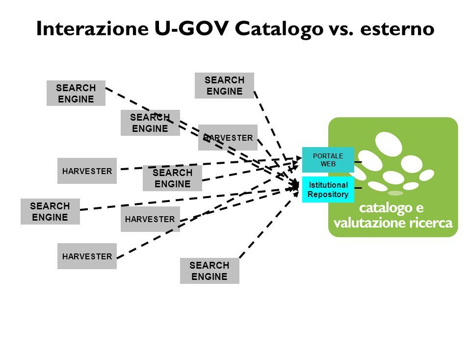 Interazione U-GOV Catalogo vs. esterno PORTALE WEB Istitutional Repository SEARCH ENGINE SEARCH ENGINE HARVESTER SEARCH ENGINE SEARCH ENGINE SEARCH EN