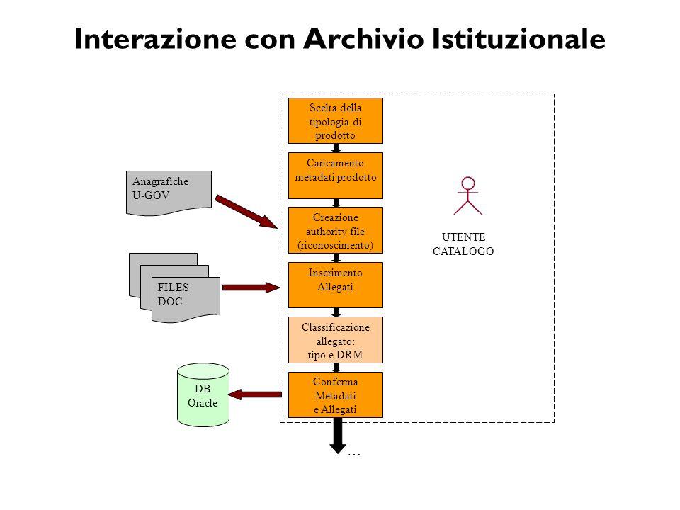 Interazione con Archivio Istituzionale Scelta della tipologia di prodotto Caricamento metadati prodotto Creazione authority file (riconoscimento) Inse