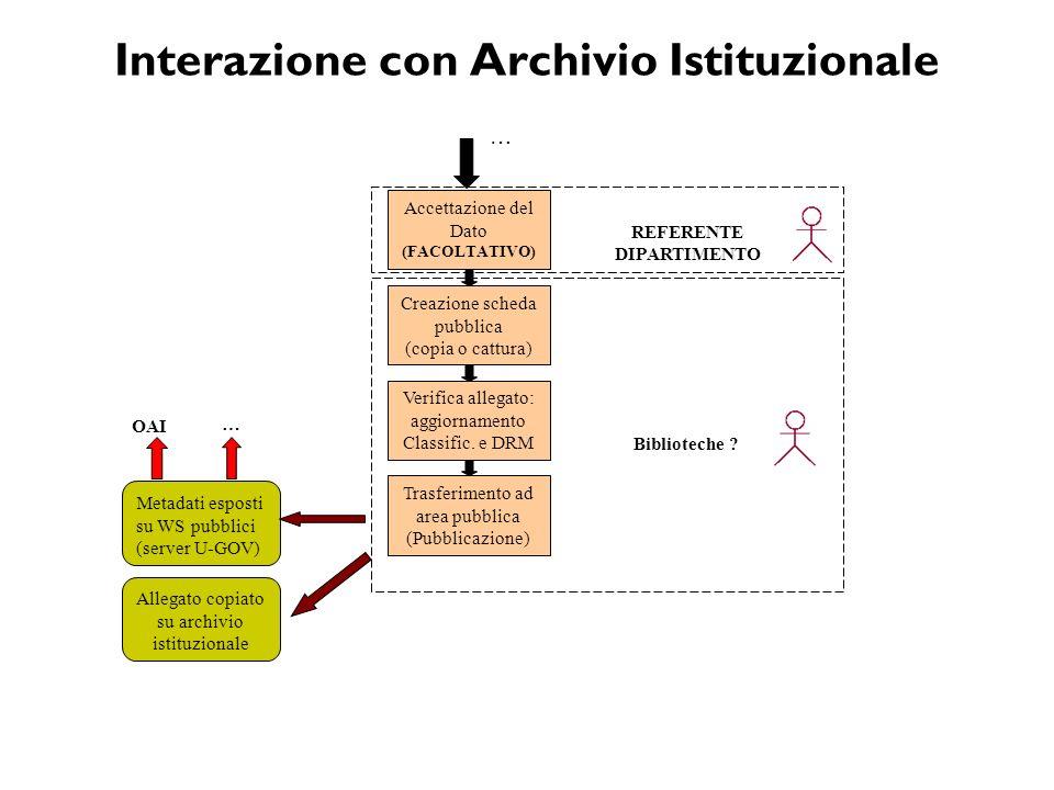 Interazione con Archivio Istituzionale … Creazione scheda pubblica (copia o cattura) Verifica allegato: aggiornamento Classific. e DRM Trasferimento a