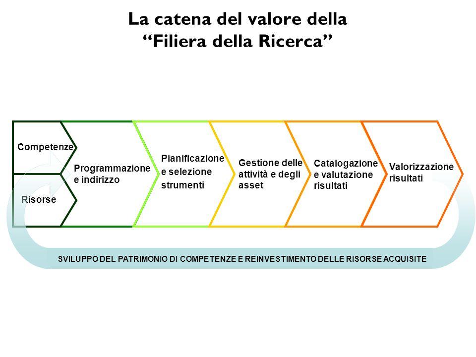 La catena del valore della Filiera della Ricerca Programmazione e indirizzo Pianificazione e selezione strumenti Gestione delle attività e degli asset