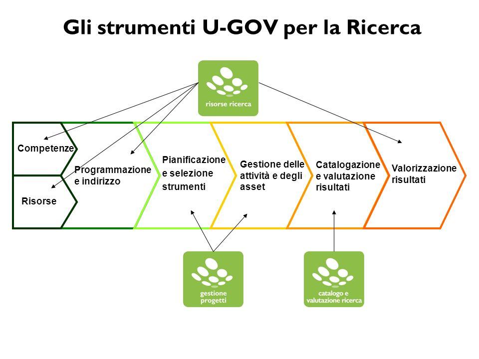 Gli strumenti U-GOV per la Ricerca Programmazione e indirizzo Pianificazione e selezione strumenti Gestione delle attività e degli asset Competenze Ca