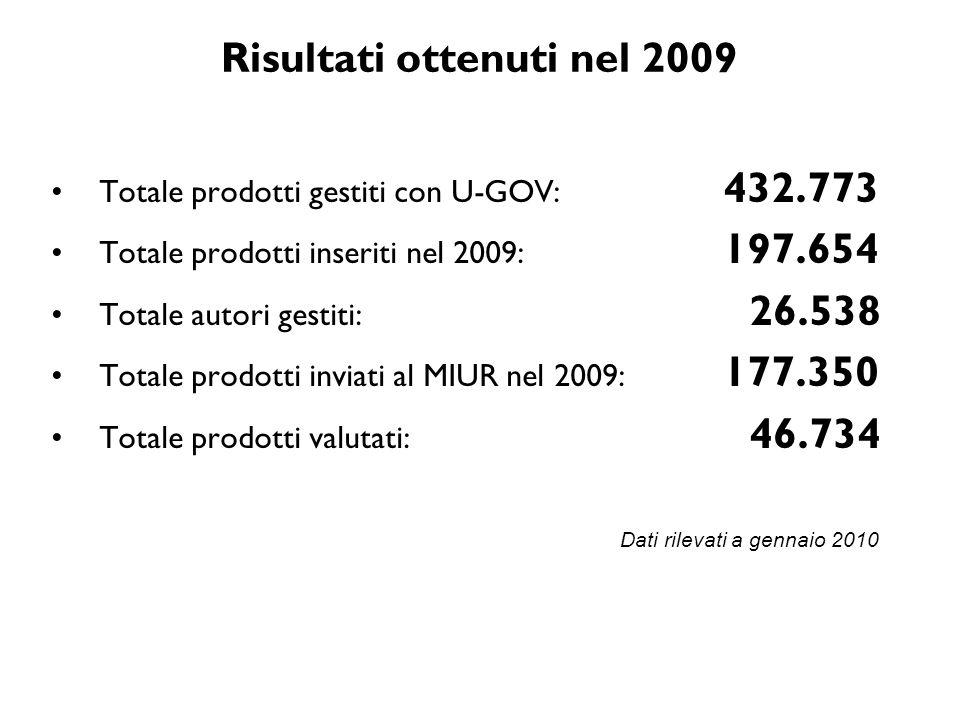Risultati ottenuti nel 2009 Totale prodotti gestiti con U-GOV: 432.773 Totale prodotti inseriti nel 2009: 197.654 Totale autori gestiti: 26.538 Totale
