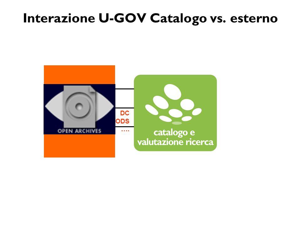 Interazione U-GOV Catalogo vs. esterno GetRecord DIGITAL OBJECTS ListRecords OAI PMH DC MODS ….