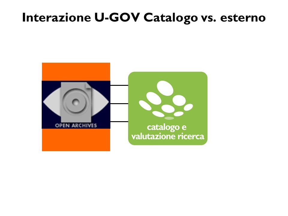 Schema di integrazione Catalogo U-Gov Ricerca